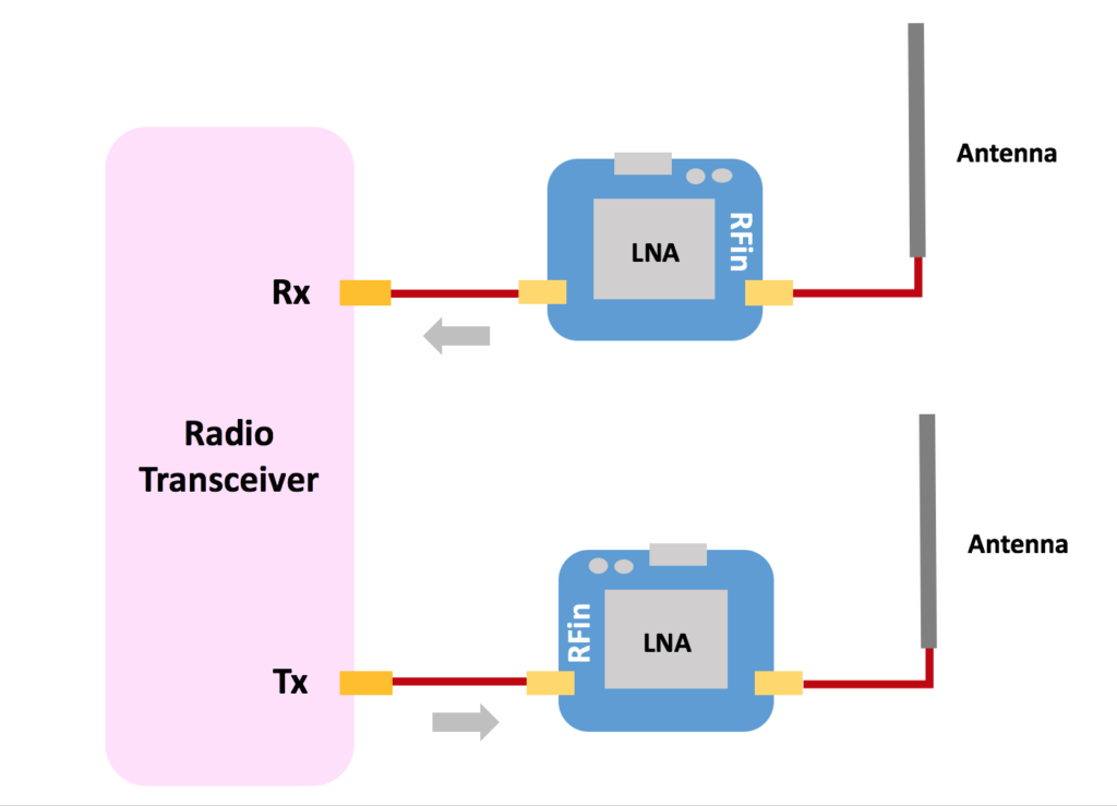 ADALM Pluto SDR with Amplifiers